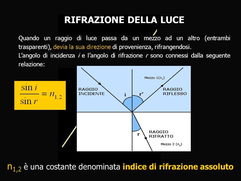 RIFRAZIONE DELLA LUCE Quando un raggio di luce passa da un mezzo ad un altro (entrambi trasparenti), devia la sua direzione di provenienza, rifrangend