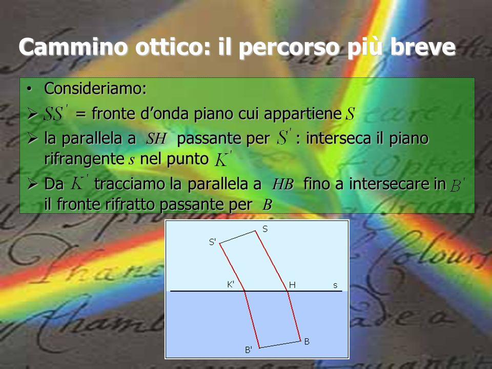 Cammino ottico: il percorso più breve Consideriamo: Consideriamo: = fronte donda piano cui appartiene = fronte donda piano cui appartiene la parallela