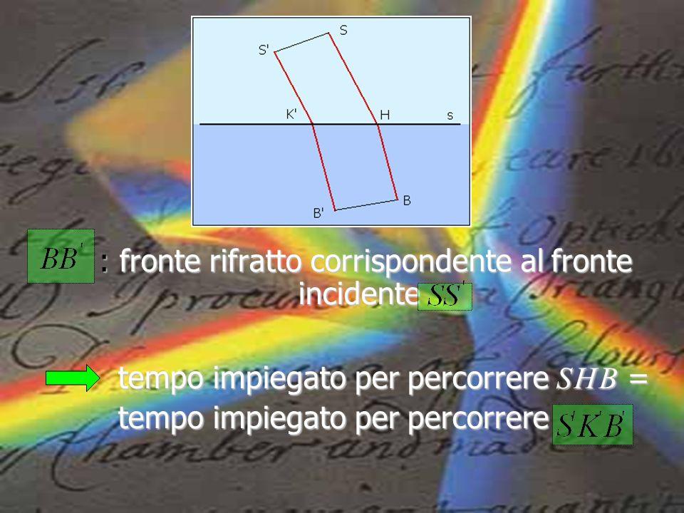 : fronte rifratto corrispondente al fronte incidente : fronte rifratto corrispondente al fronte incidente tempo impiegato per percorrere S H B = tempo