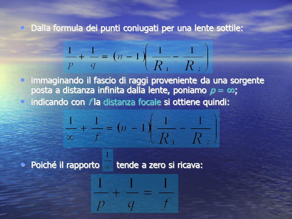 Dalla formula dei punti coniugati per una lente sottile: Dalla formula dei punti coniugati per una lente sottile: immaginando il fascio di raggi prove