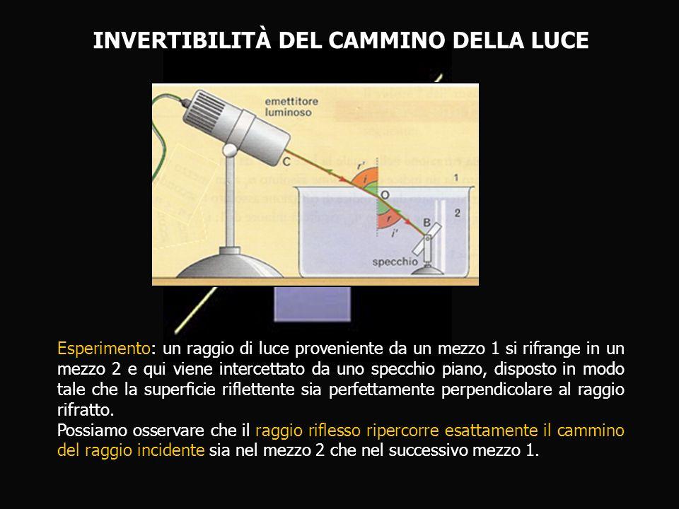 INVERTIBILITÀ DEL CAMMINO DELLA LUCE Esperimento: un raggio di luce proveniente da un mezzo 1 si rifrange in un mezzo 2 e qui viene intercettato da un