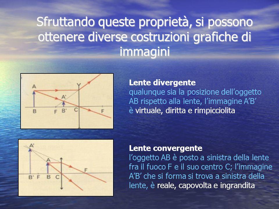 Sfruttando queste proprietà, si possono ottenere diverse costruzioni grafiche di immagini Lente divergente qualunque sia la posizione delloggetto AB r