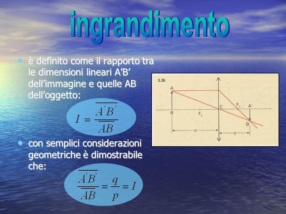 è definito come il rapporto tra le dimensioni lineari AB dellimmagine e quelle AB delloggetto: è definito come il rapporto tra le dimensioni lineari A