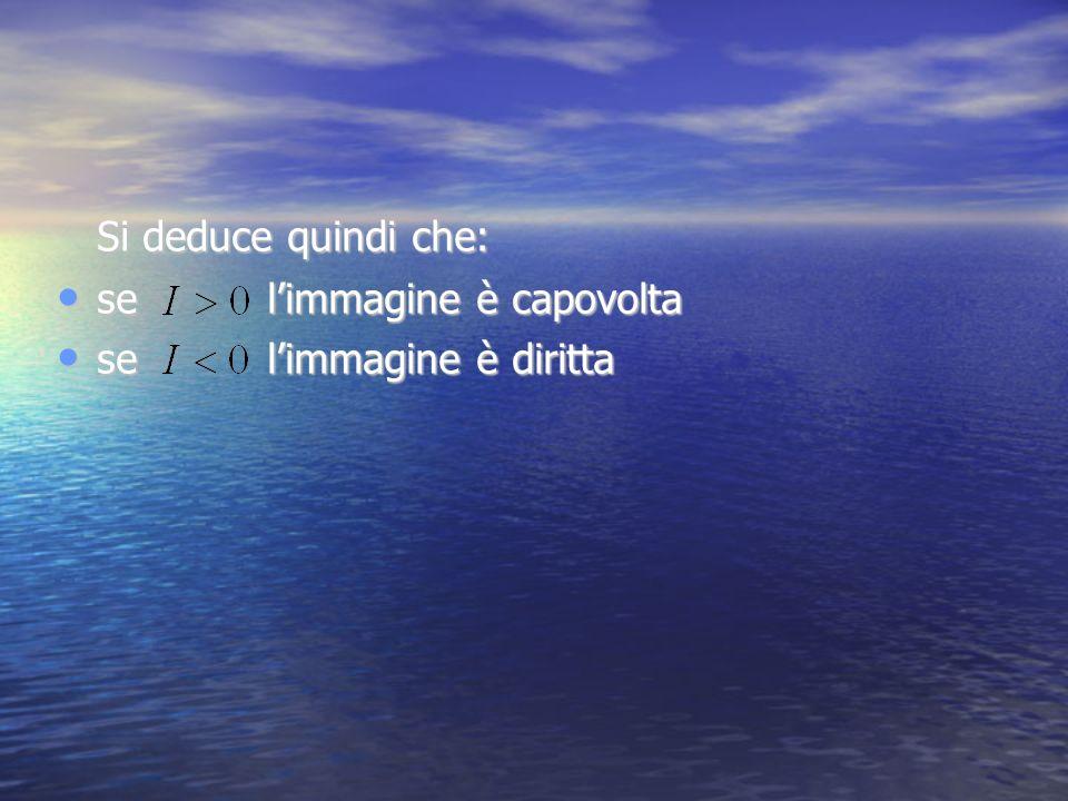 Si deduce quindi che: se limmagine è capovolta se limmagine è capovolta se limmagine è diritta se limmagine è diritta