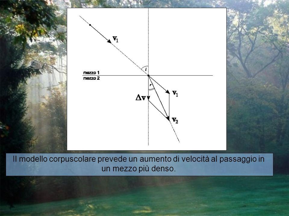 Il modello corpuscolare prevede un aumento di velocità al passaggio in un mezzo più denso.