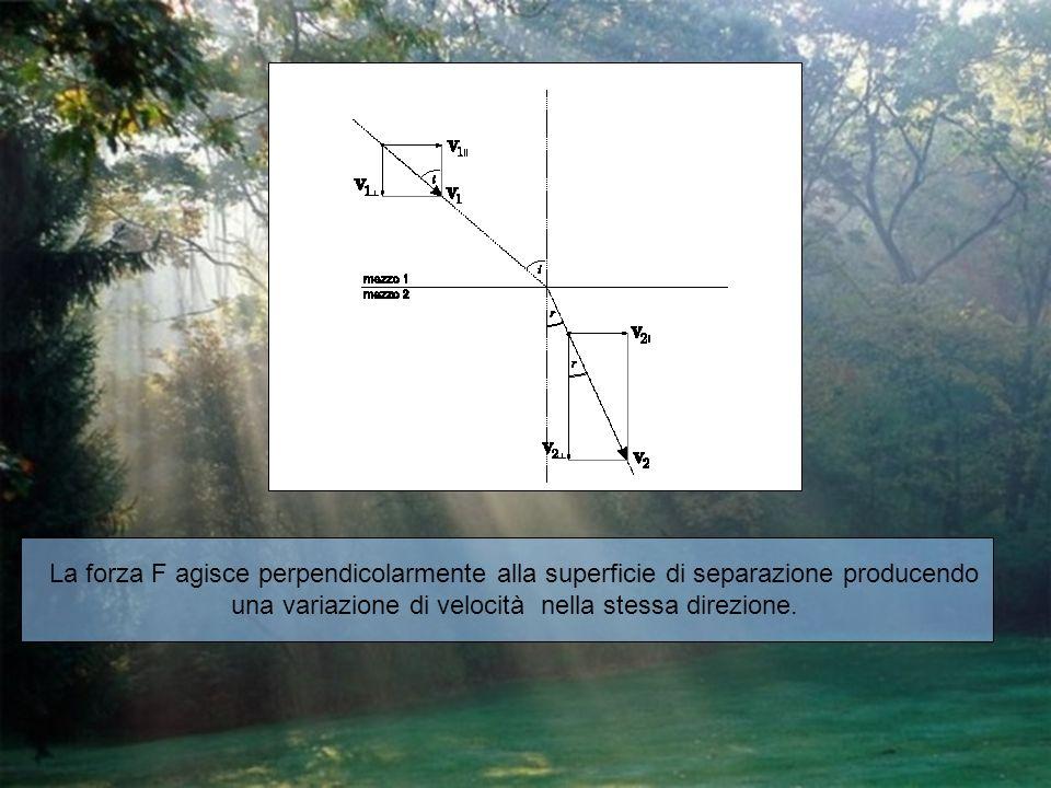 La forza F agisce perpendicolarmente alla superficie di separazione producendo una variazione di velocità nella stessa direzione.