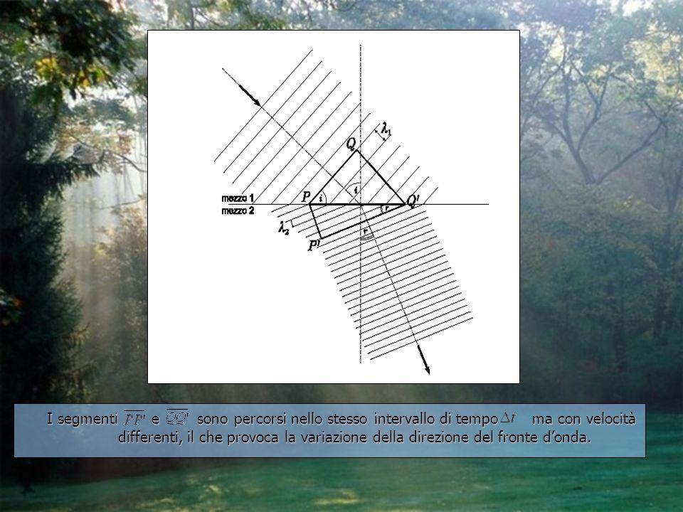 I segmenti e sono percorsi nello stesso intervallo di tempo ma con velocità differenti, il che provoca la variazione della direzione del fronte donda.