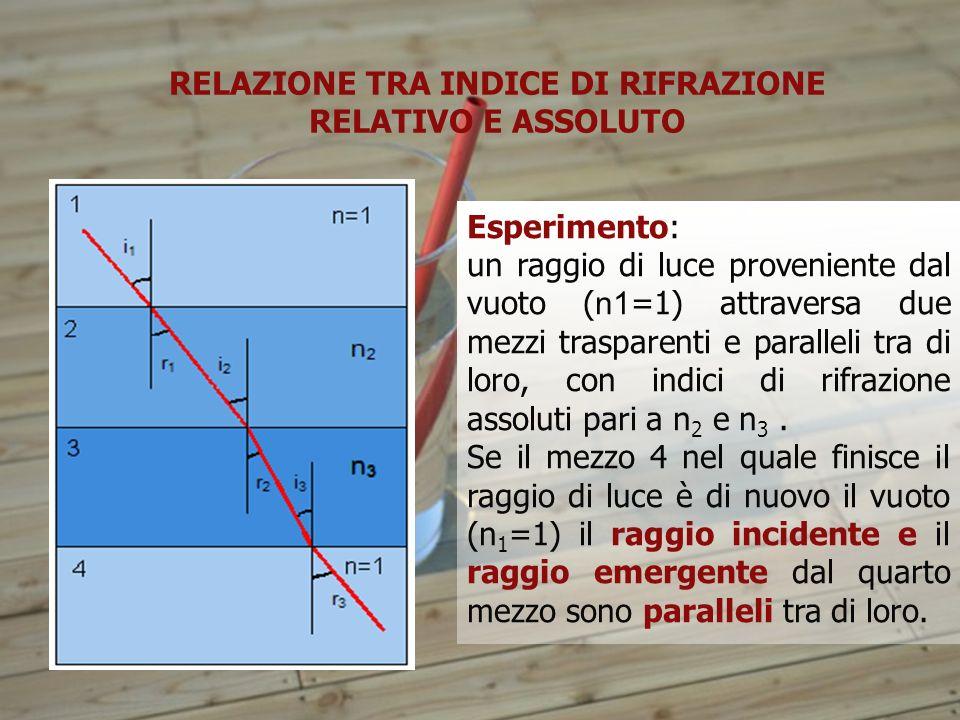 RELAZIONE TRA INDICE DI RIFRAZIONE RELATIVO E ASSOLUTO Esperimento: un raggio di luce proveniente dal vuoto ( n1 =1) attraversa due mezzi trasparenti