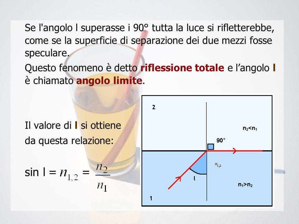 Se l'angolo l superasse i 90° tutta la luce si rifletterebbe, come se la superficie di separazione dei due mezzi fosse speculare. Questo fenomeno è de
