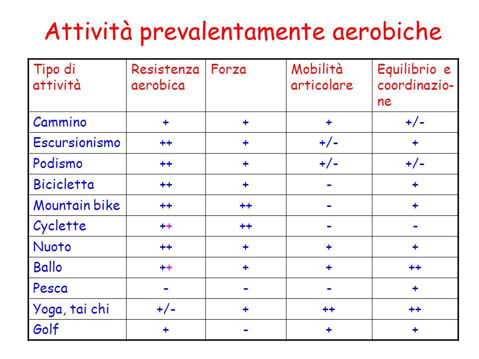 Tipo di attività Resistenza aerobica ForzaMobilità articolare Equilibrio e coordinazio- ne Cammino++++/- Escursionismo++++/-+ Podismo++++/- Bicicletta