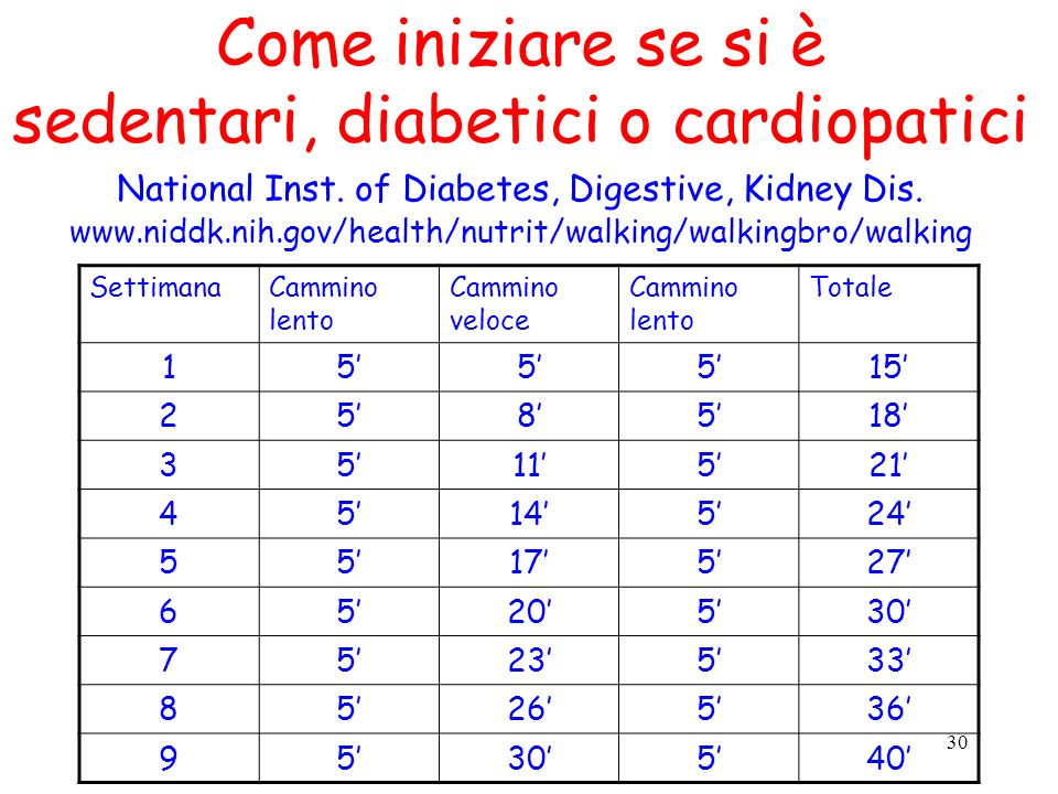 30 Come iniziare se si è sedentari, diabetici o cardiopatici National Inst. of Diabetes, Digestive, Kidney Dis. www.niddk.nih.gov/health/nutrit/walkin