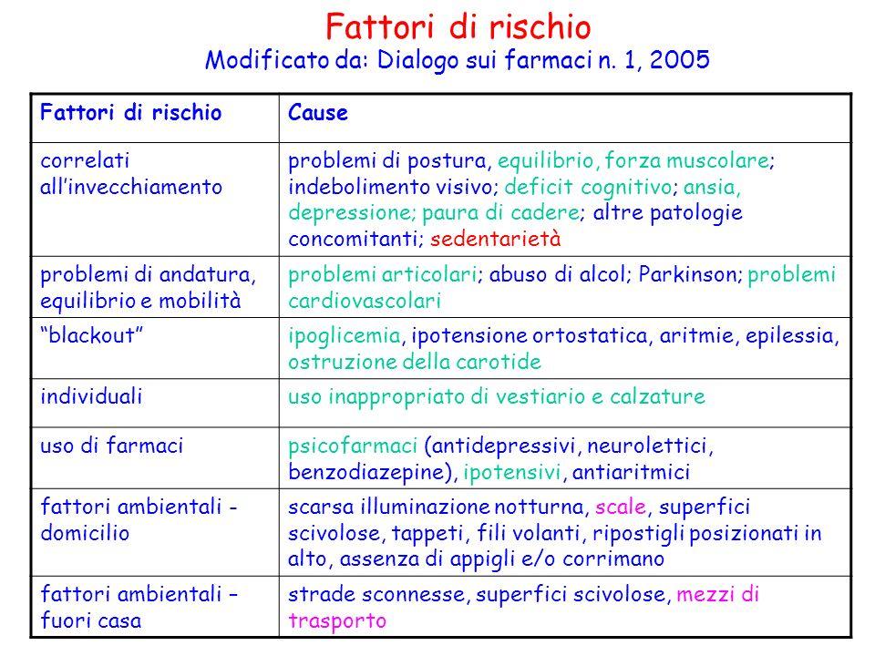 Fattori di rischio Modificato da: Dialogo sui farmaci n. 1, 2005 Fattori di rischioCause correlati allinvecchiamento problemi di postura, equilibrio,