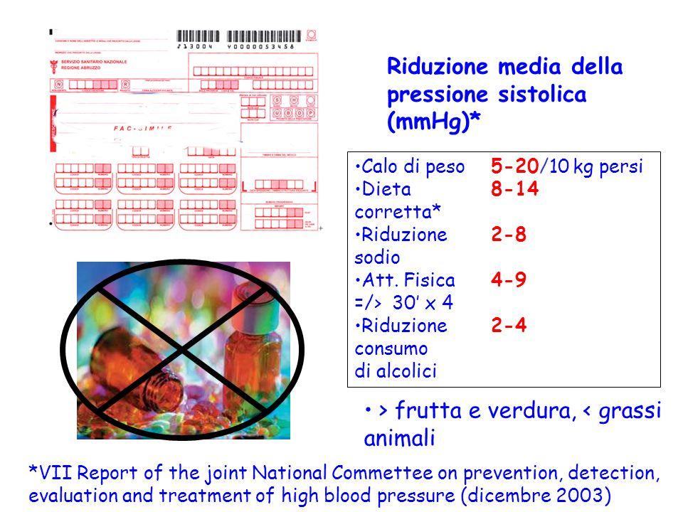 Riduzione media della pressione sistolica (mmHg)* Calo di peso5-20/10 kg persi Dieta 8-14 corretta* Riduzione 2-8 sodio Att. Fisica4-9 =/> 30 x 4 Ridu