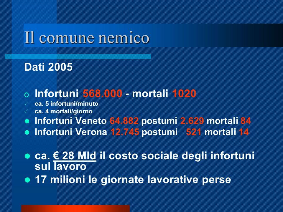 Il comune nemico Dati 2005 o Infortuni 568.000 - mortali 1020 ca.