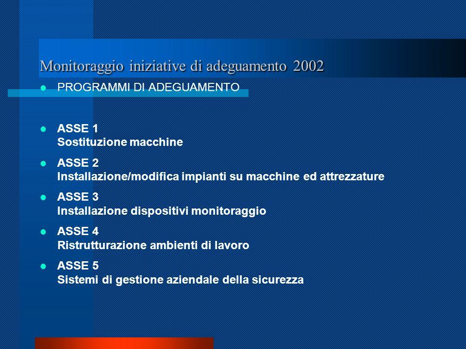 Monitoraggio iniziative di adeguamento 2002 PROGRAMMI DI ADEGUAMENTO ASSE 1 Sostituzione macchine ASSE 2 Installazione/modifica impianti su macchine ed attrezzature ASSE 3 Installazione dispositivi monitoraggio ASSE 4 Ristrutturazione ambienti di lavoro ASSE 5 Sistemi di gestione aziendale della sicurezza