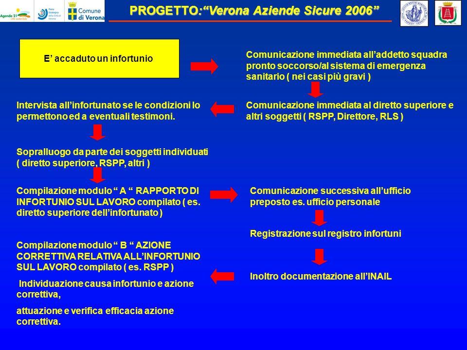 PROGETTO:Verona Aziende Sicure 2006 E accaduto un infortunio Comunicazione successiva allufficio preposto es.