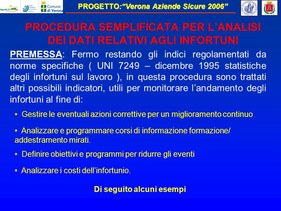 PROGETTO:Verona Aziende Sicure 2006 PROCEDURA SEMPLIFICATA PER LANALISI DEI DATI RELATIVI AGLI INFORTUNI PREMESSA: Fermo restando gli indici regolamentati da norme specifiche ( UNI 7249 – dicembre 1995 statistiche degli infortuni sul lavoro ), in questa procedura sono trattati altri possibili indicatori, utili per monitorare landamento degli infortuni al fine di: Gestire le eventuali azioni correttive per un miglioramento continuo.