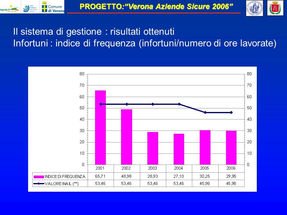 PROGETTO:Verona Aziende Sicure 2006 Il sistema di gestione : risultati ottenuti Infortuni : indice di frequenza (infortuni/numero di ore lavorate)