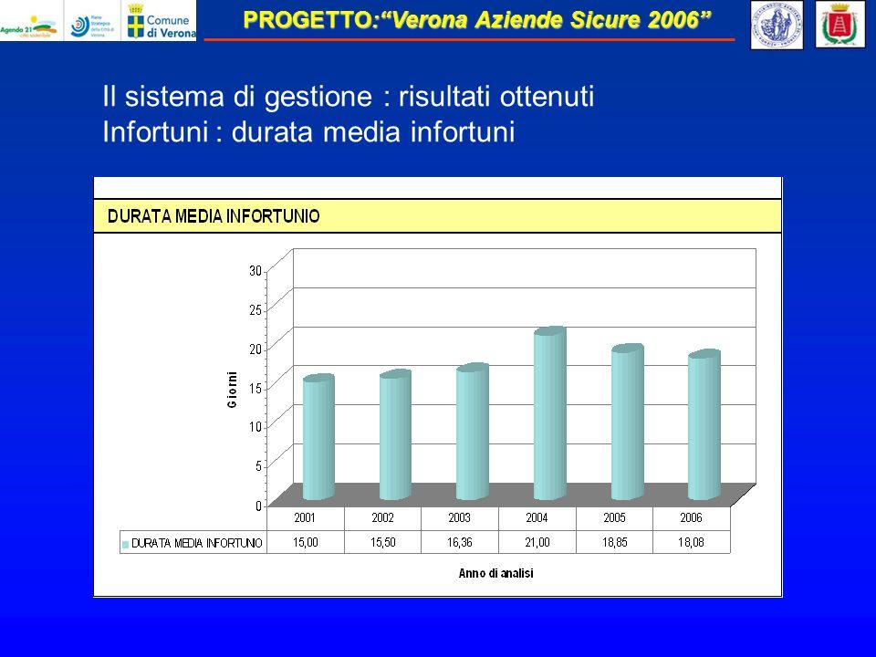 PROGETTO:Verona Aziende Sicure 2006 Il sistema di gestione : risultati ottenuti Infortuni : durata media infortuni