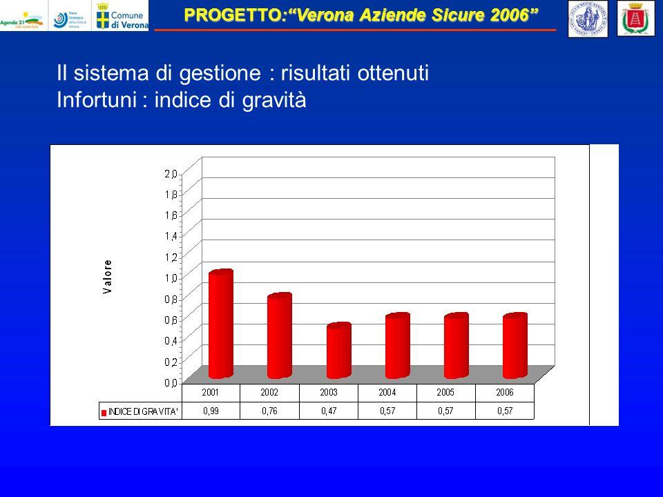 PROGETTO:Verona Aziende Sicure 2006 Il sistema di gestione : risultati ottenuti Infortuni : indice di gravità