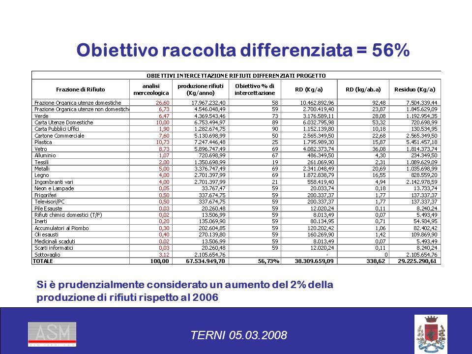 Obiettivo raccolta differenziata = 56% TERNI 05.03.2008 Si è prudenzialmente considerato un aumento del 2% della produzione di rifiuti rispetto al 2006