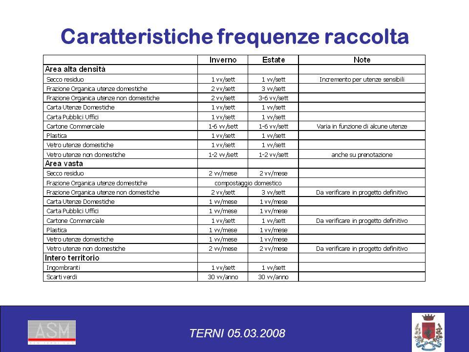 TERNI 05.03.2008 Caratteristiche frequenze raccolta