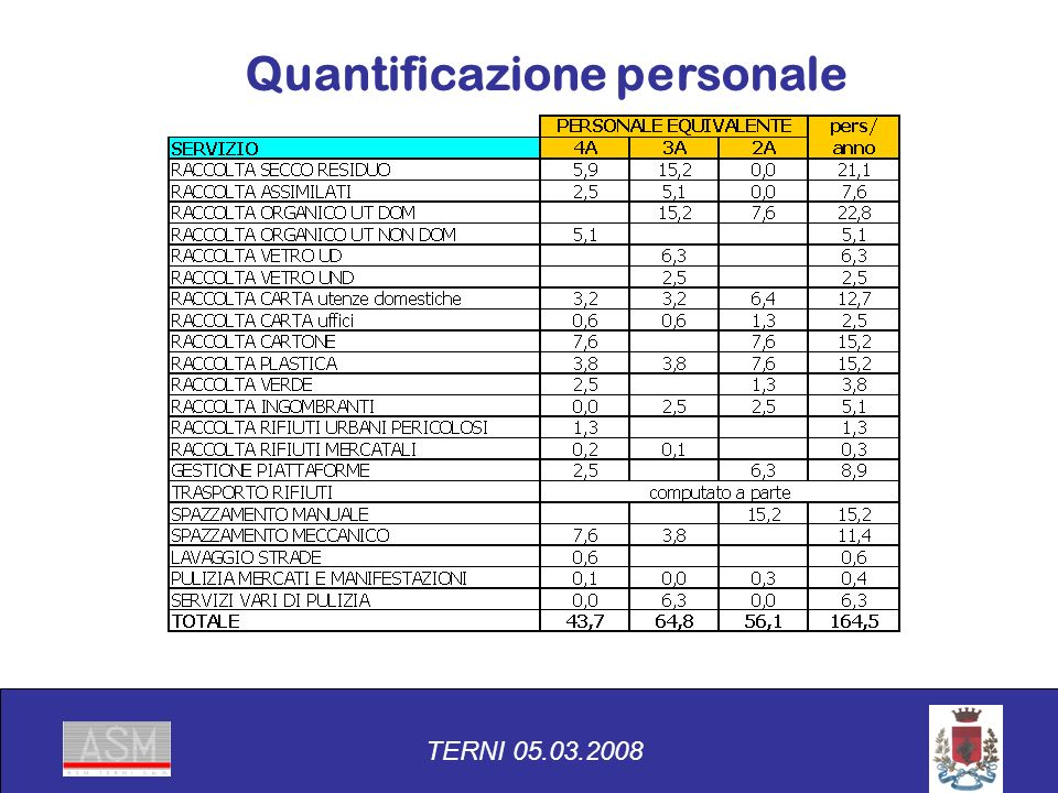 TERNI 05.03.2008 Quantificazione personale