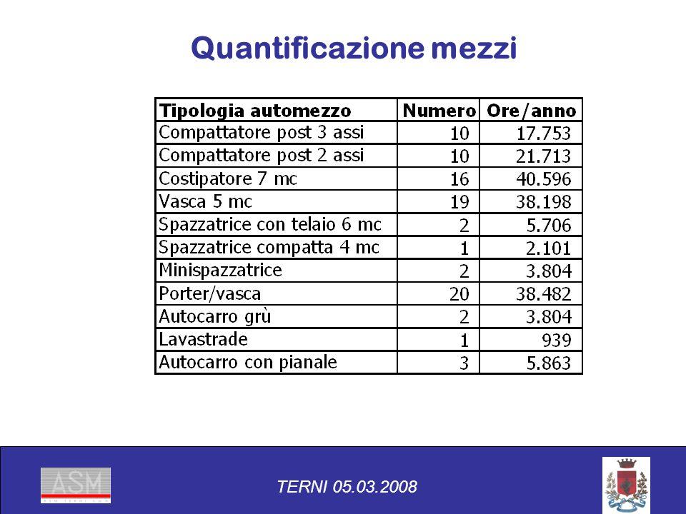 TERNI 05.03.2008 Quantificazione mezzi