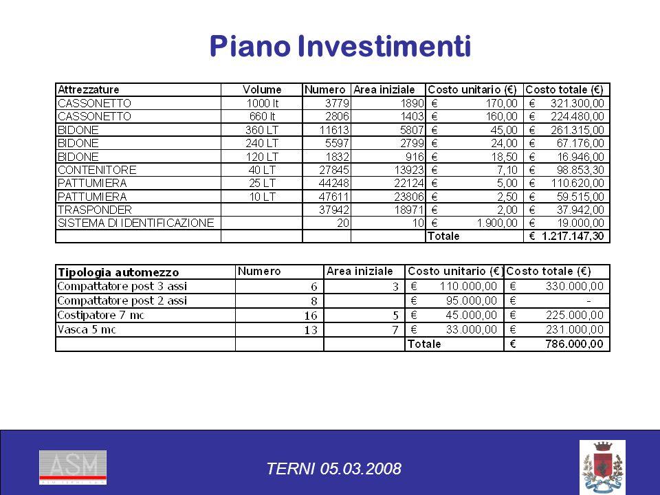 Piano Investimenti