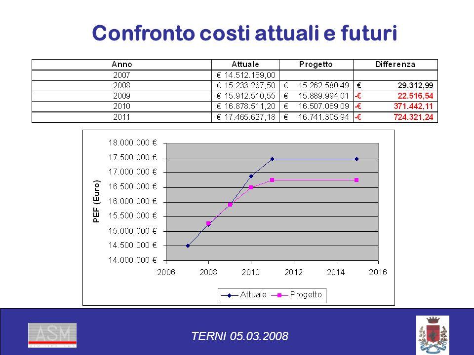 TERNI 05.03.2008 Confronto costi attuali e futuri