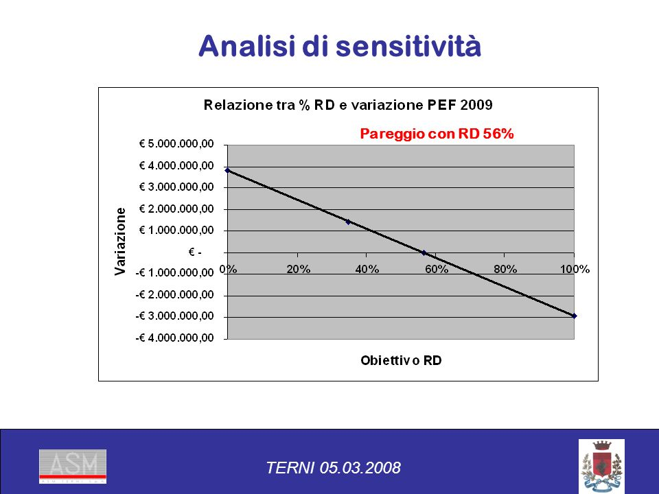 Pareggio con RD 56% TERNI 05.03.2008 Analisi di sensitività