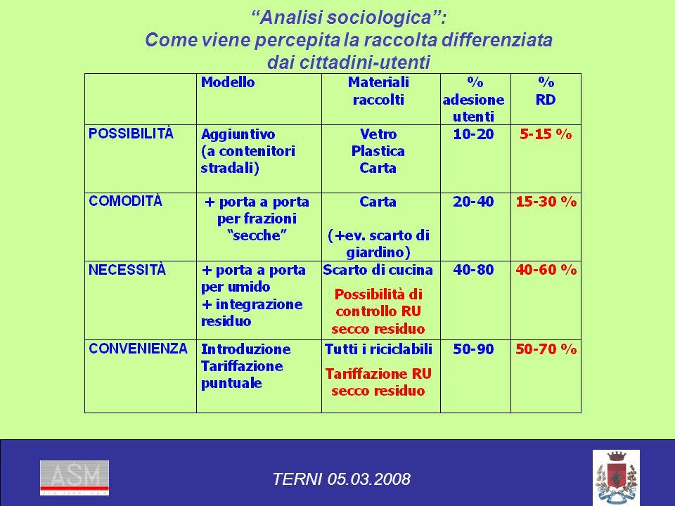 Analisi sociologica: Come viene percepita la raccolta differenziata dai cittadini-utenti TERNI 05.03.2008