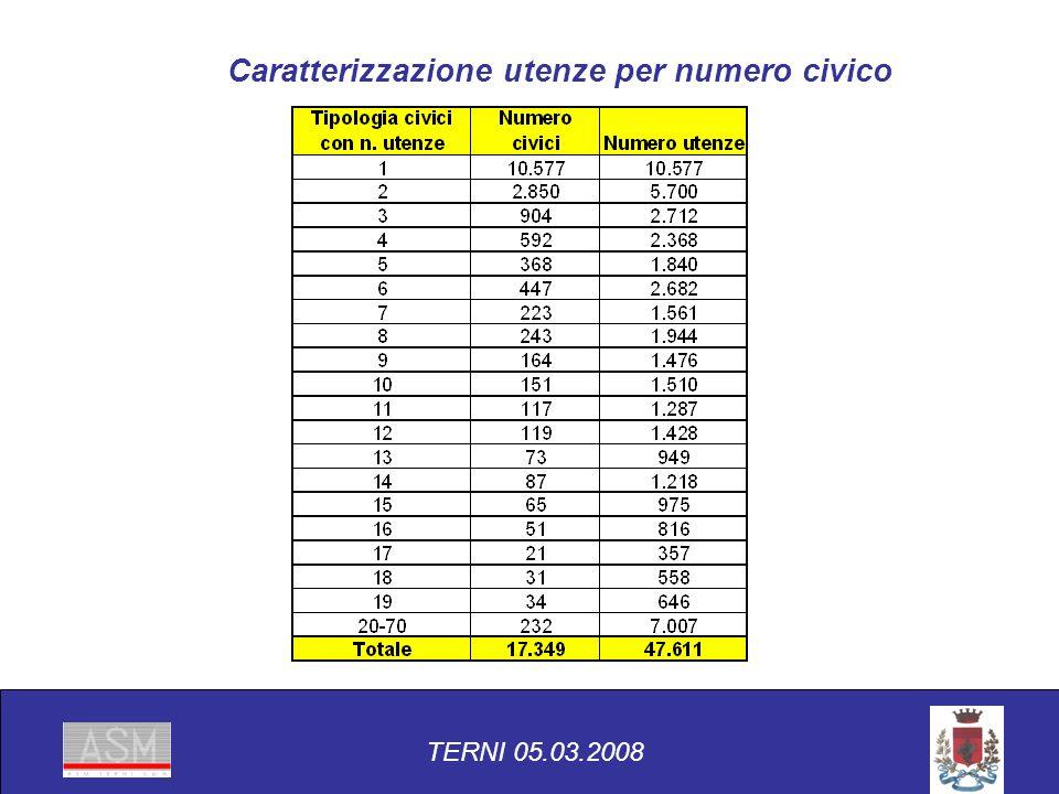 Caratterizzazione utenze per numero civico TERNI 05.03.2008