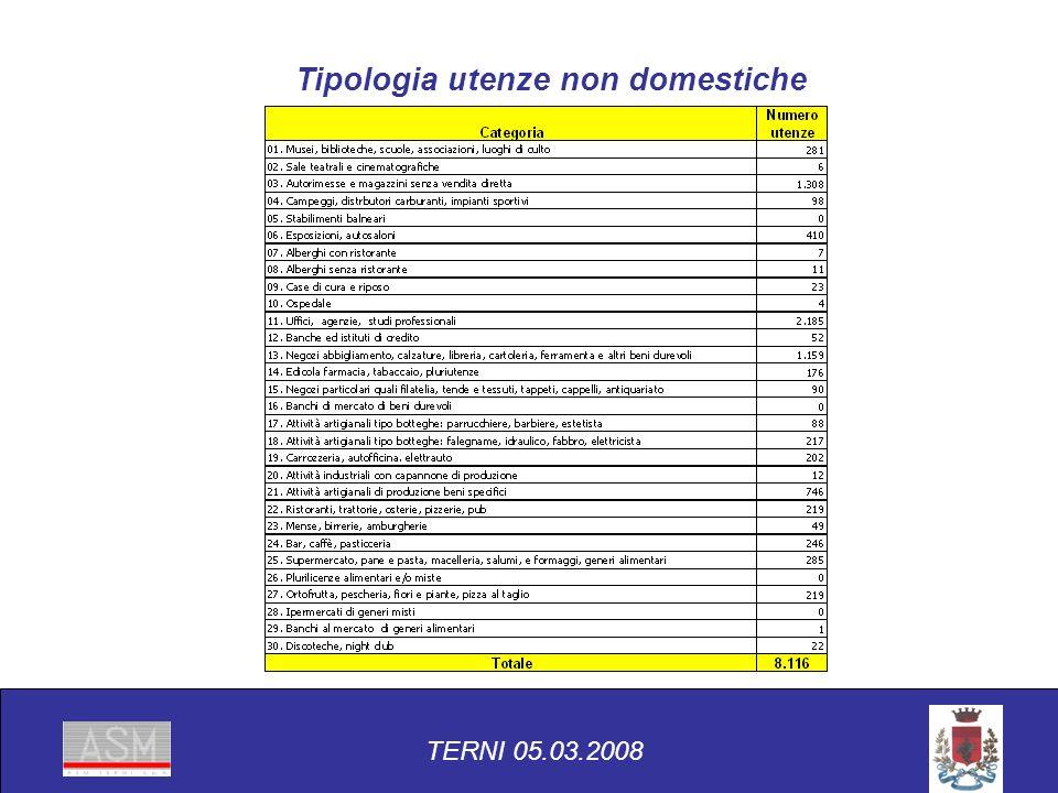 Tipologia utenze non domestiche TERNI 05.03.2008