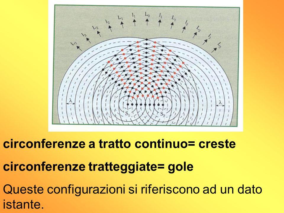 circonferenze a tratto continuo= creste circonferenze tratteggiate= gole Queste configurazioni si riferiscono ad un dato istante.