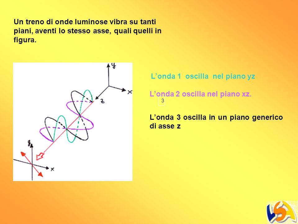 3 Un treno di onde luminose vibra su tanti piani, aventi lo stesso asse, quali quelli in figura. Londa 1 oscilla nel piano yz Londa 2 oscilla nel pian
