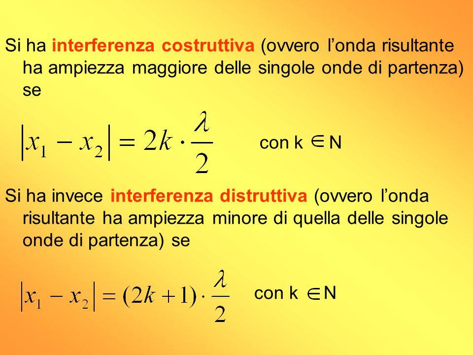 Si ha interferenza costruttiva (ovvero londa risultante ha ampiezza maggiore delle singole onde di partenza) se con k N Si ha invece interferenza dist