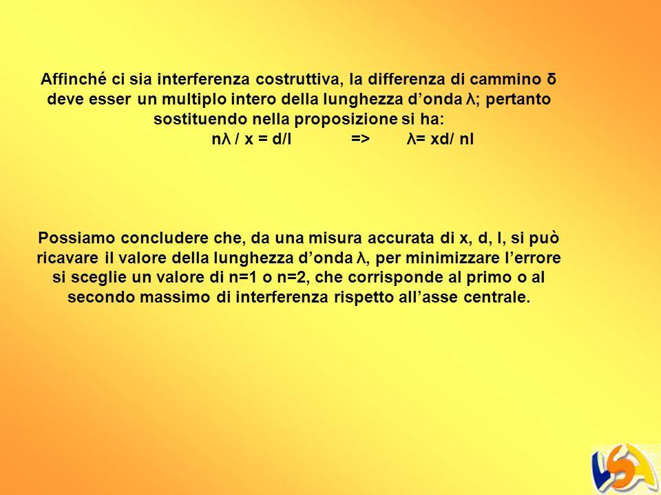 Affinché ci sia interferenza costruttiva, la differenza di cammino δ deve esser un multiplo intero della lunghezza donda λ; pertanto sostituendo nella