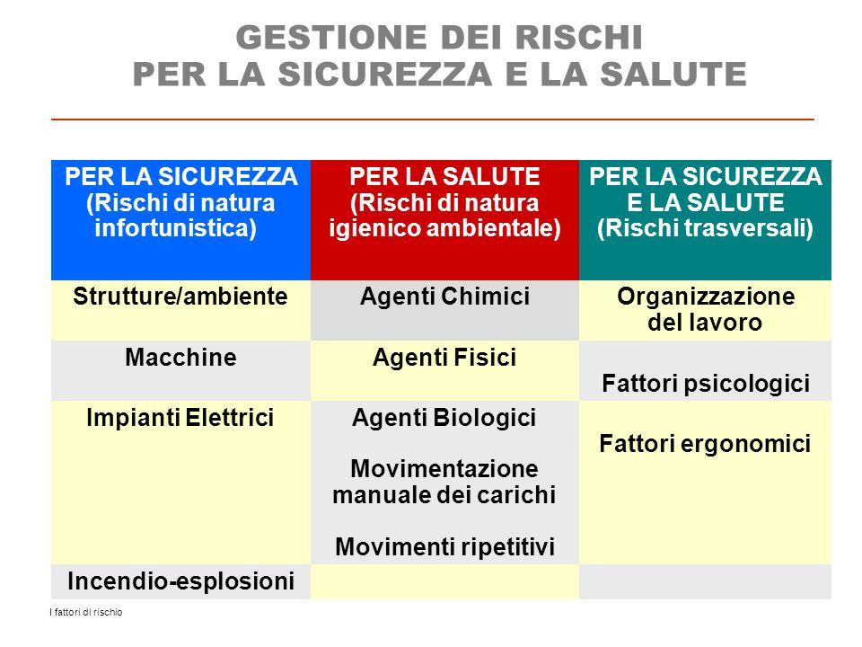 I fattori di rischio PER LA SICUREZZA (Rischi di natura infortunistica) PER LA SALUTE (Rischi di natura igienico ambientale) PER LA SICUREZZA E LA SAL