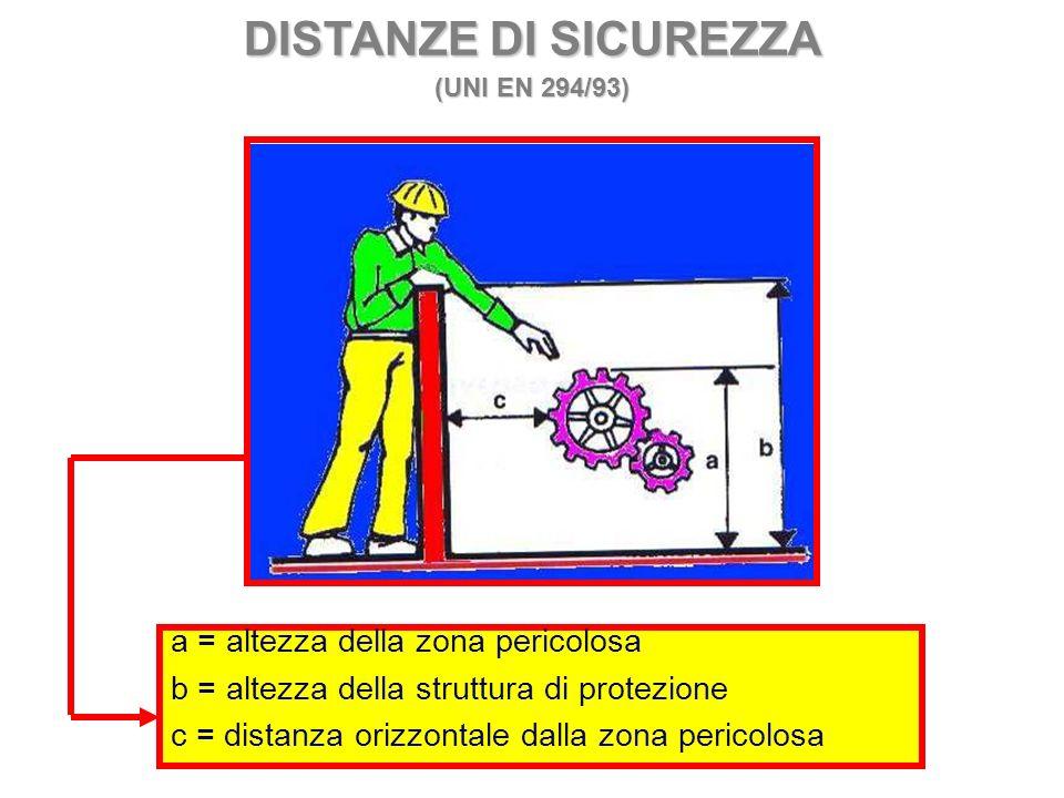 DISTANZE DI SICUREZZA (UNI EN 294/93) a = altezza della zona pericolosa b = altezza della struttura di protezione c = distanza orizzontale dalla zona
