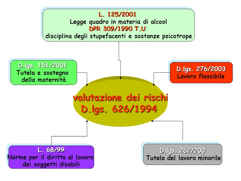 valutazione dei rischi D.lgs. 626/1994 D.lgs. 276/2003 Lavoro flessibile D.lgs. 276/2003 Lavoro flessibile L. 68/99 Norme per il diritto al lavoro dei