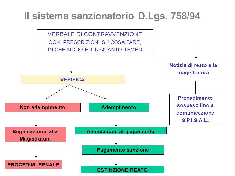 Il sistema sanzionatorio D.Lgs. 758/94 VERBALE DI CONTRAVVENZIONE CON PRESCRIZIONI SU COSA FARE, IN CHE MODO ED IN QUANTO TEMPO Adempimento VERIFICA N
