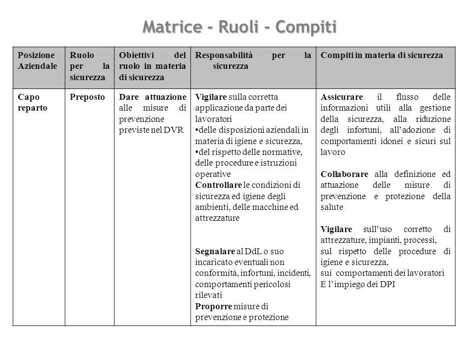 Matrice - Ruoli - Compiti Posizione Aziendale Ruolo per la sicurezza Obiettivi del ruolo in materia di sicurezza Responsabilità per la sicurezza Compi