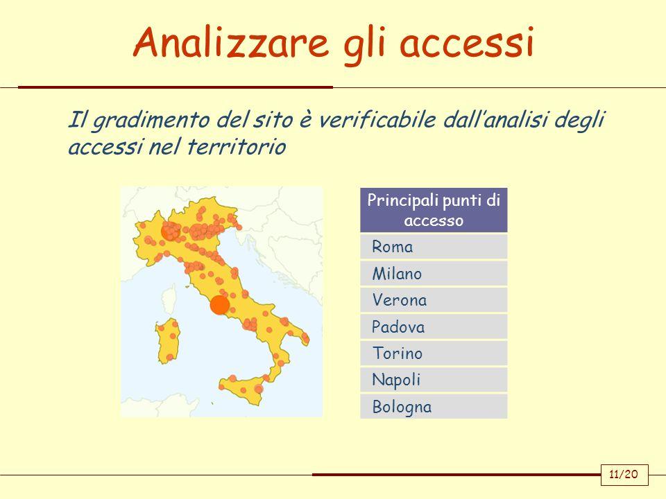 Analizzare gli accessi Il gradimento del sito è verificabile dallanalisi degli accessi nel territorio Principali punti di accesso Roma Milano Verona P