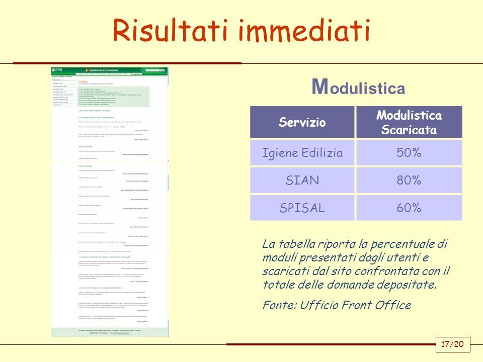 M odulistica Servizio Modulistica Scaricata Igiene Edilizia50% SIAN80% SPISAL60% La tabella riporta la percentuale di moduli presentati dagli utenti e