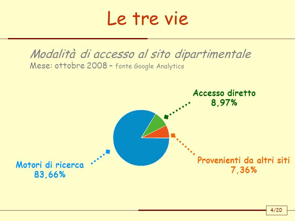 Le tre vie Motori di ricerca 83,66% Accesso diretto 8,97% Provenienti da altri siti 7,36% Modalità di accesso al sito dipartimentale Mese: ottobre 200