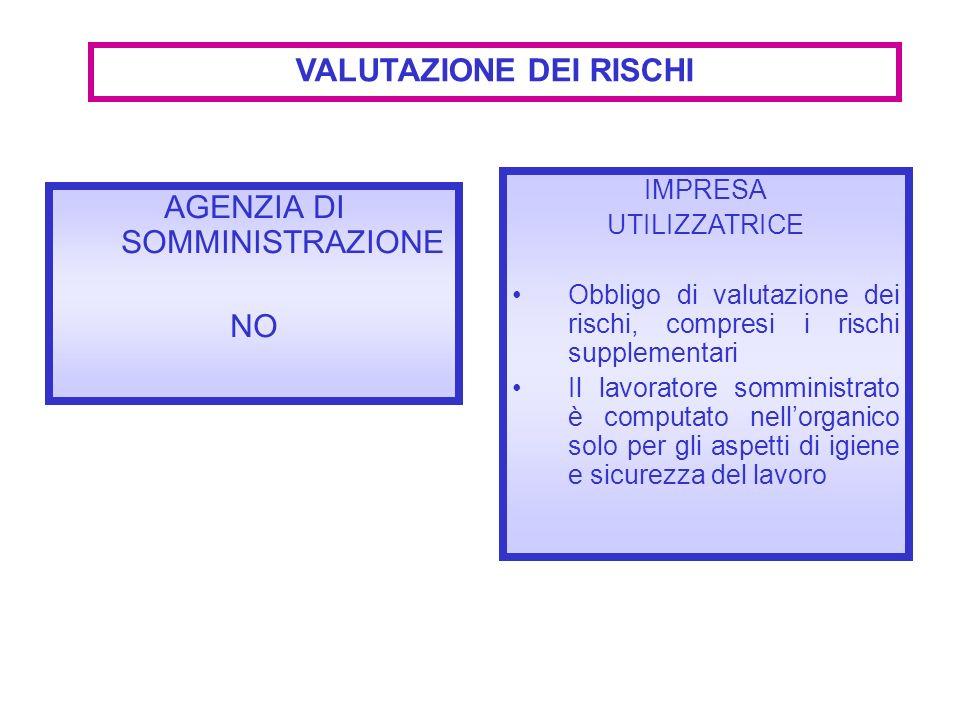 AGENZIA DI SOMMINISTRAZIONE NO VALUTAZIONE DEI RISCHI IMPRESA UTILIZZATRICE Obbligo di valutazione dei rischi, compresi i rischi supplementari Il lavo