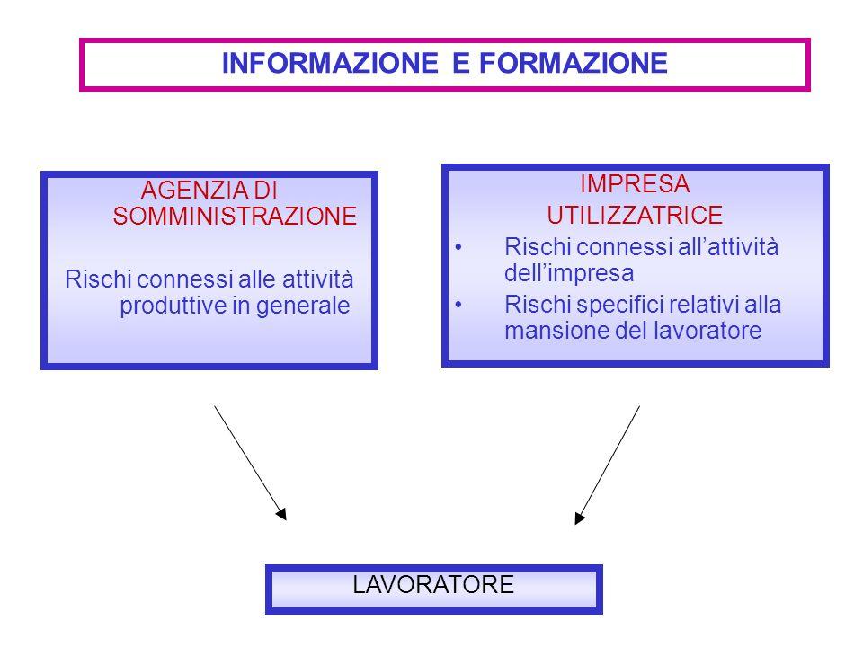AGENZIA DI SOMMINISTRAZIONE Rischi connessi alle attività produttive in generale INFORMAZIONE E FORMAZIONE IMPRESA UTILIZZATRICE Rischi connessi allat