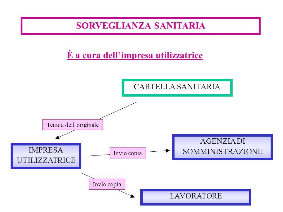 SORVEGLIANZA SANITARIA CARTELLA SANITARIA IMPRESA UTILIZZATRICE LAVORATORE È a cura dellimpresa utilizzatrice AGENZIA DI SOMMINISTRAZIONE Tenuta dello