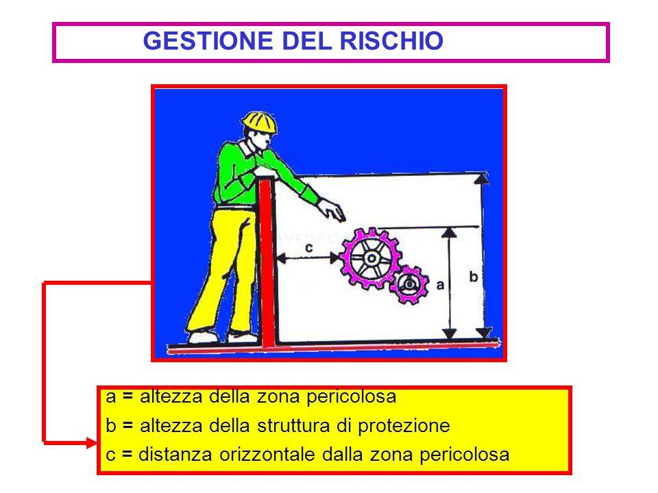 a = altezza della zona pericolosa b = altezza della struttura di protezione c = distanza orizzontale dalla zona pericolosa GESTIONE DEL RISCHIO